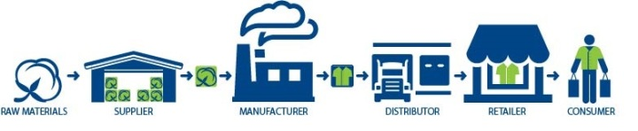 supply-chain-infographic